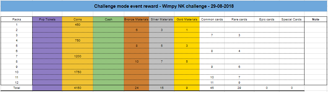 South Park Phone Destroyer Challenge mode event reward - Wimpy NK challenge - 29-08-2018